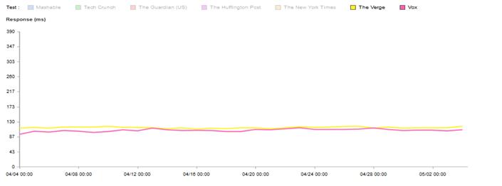 Vox Media web performance optimization