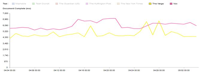 Vox Media performance optimization