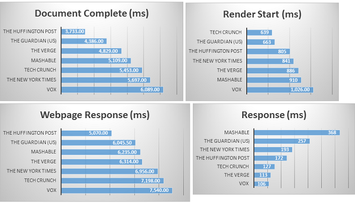 Vox competitor benchmark
