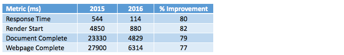 Vox performance metrics