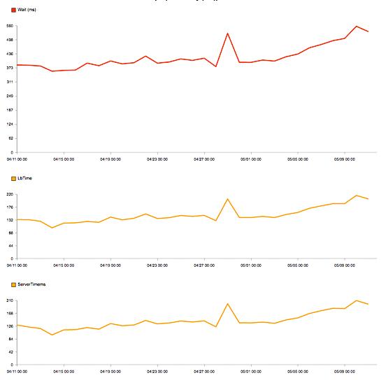 Capacity monitoring