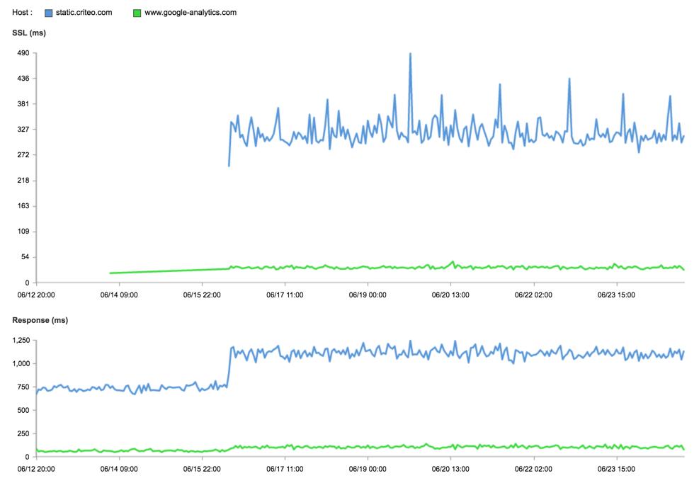 Performance Criteo vs. Google