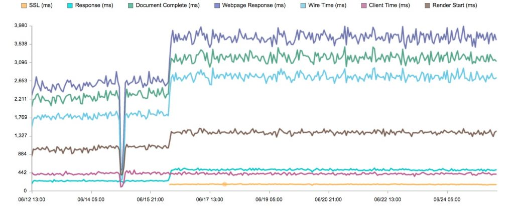 Response Times after SSL Intro
