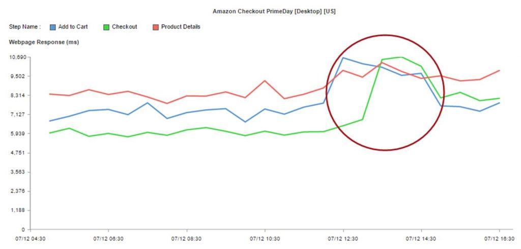 Amazon Prime Day check out failure