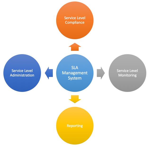 SLM Process