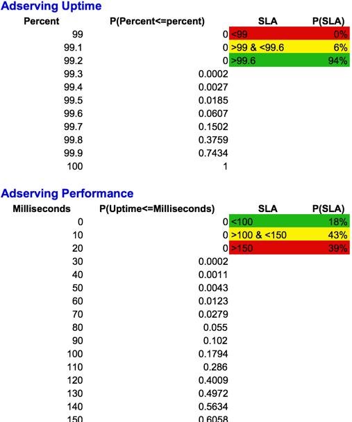 SLA probability