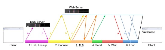 HTTP(s)