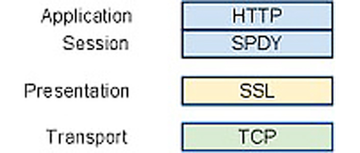 http2-p2-spdy-image