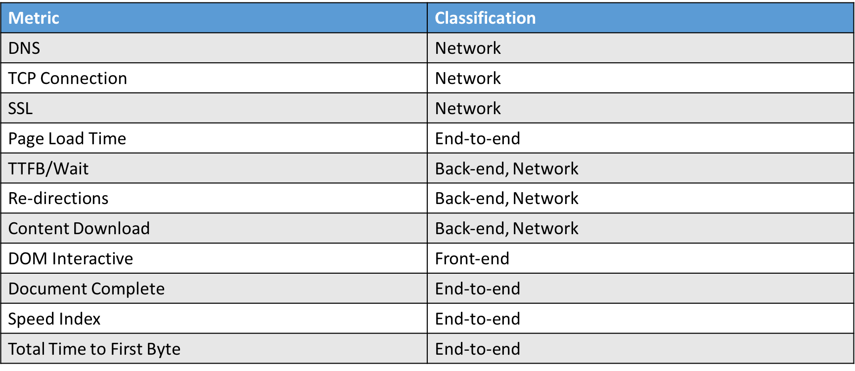 metricclassification