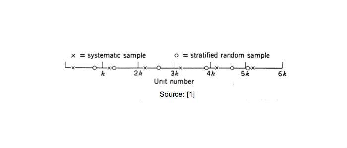 systematic-sampling