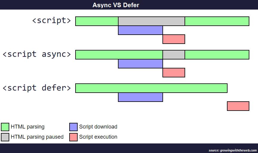 async-vs-defer-twitter