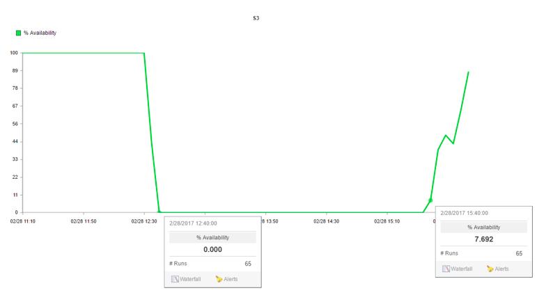 AWS S3 outage