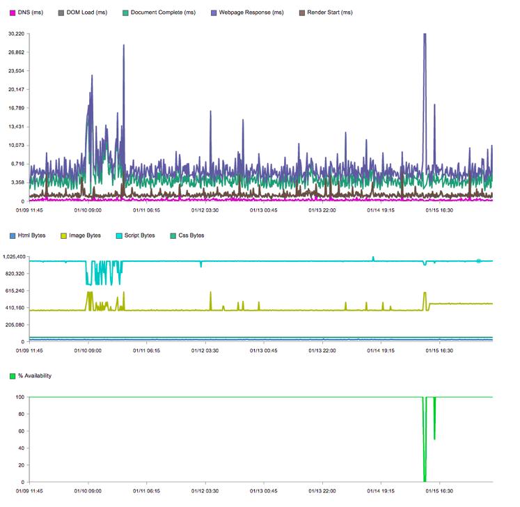 Catchpoint dataviews
