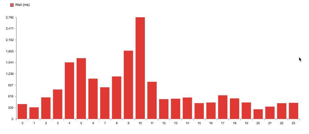 Standard deviation by hour