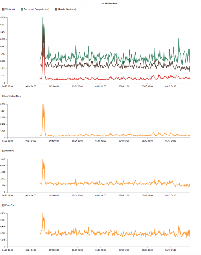 Insights from BackEnd time, front-end time, and application time