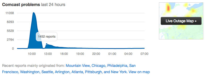 Trend of reported problems over 24 hours