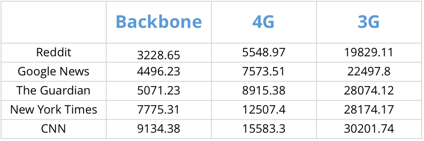 Table of backbone and wireless response times