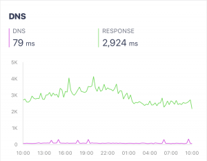 Chart of DNS resolution time
