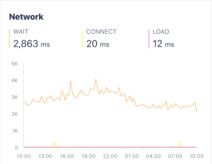 Chart showing network response times