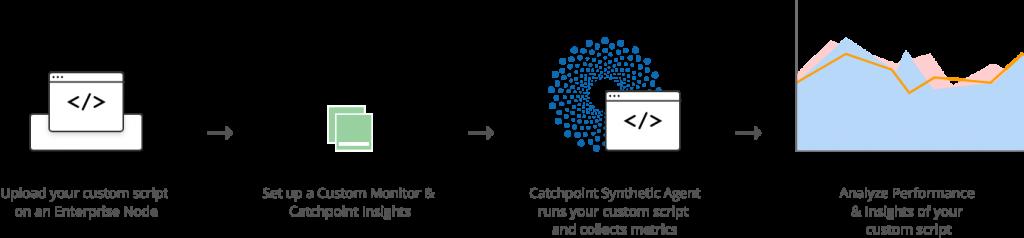 Process for uploading Custom Monitor