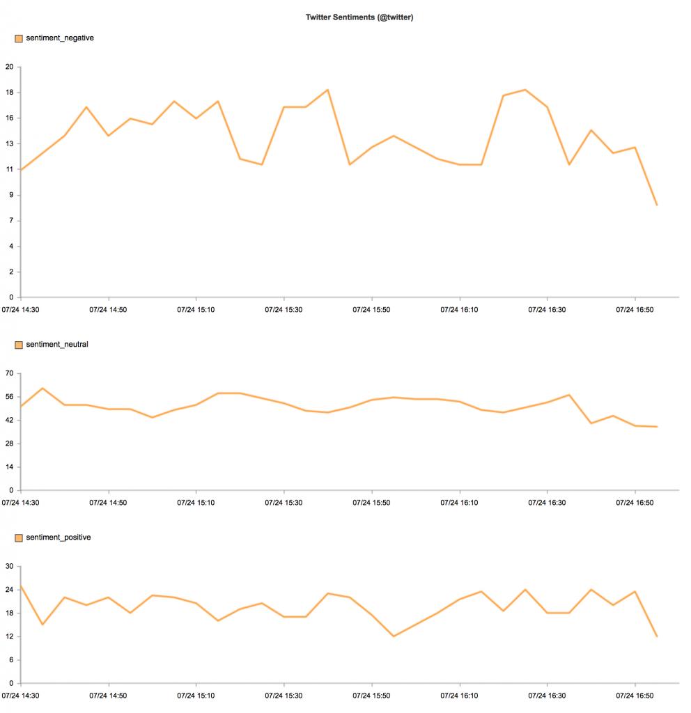 Chart of Twitter sentiment analysis