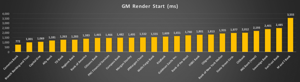 Bar chart of render start time