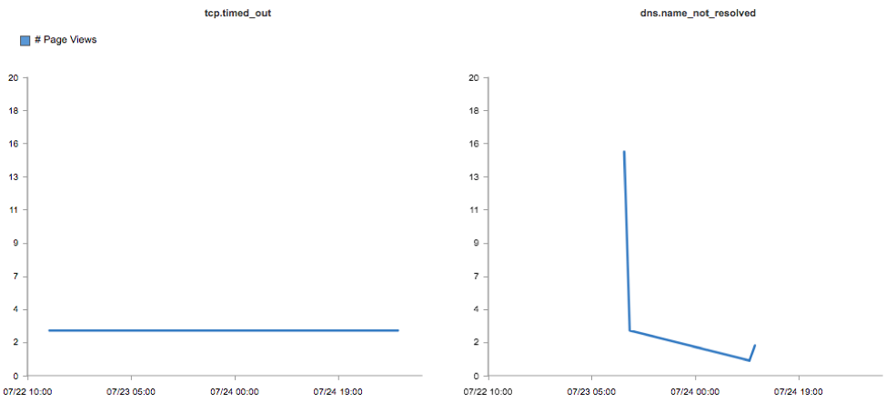 Charts displaying availability issues detected with real user monitoring