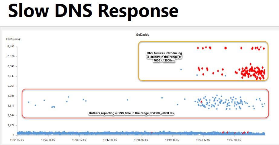 dns-response-time
