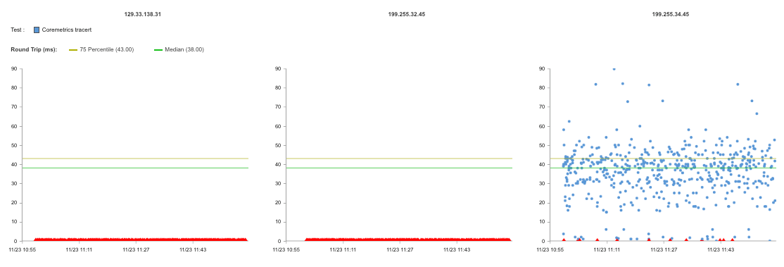 Scatter plot of performance across three IP addresses