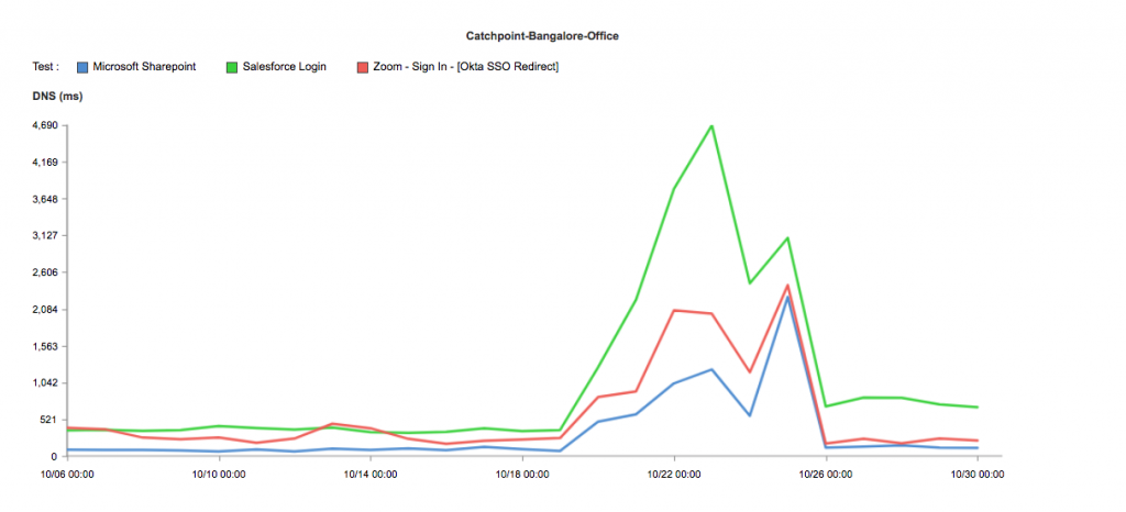 Line chart showing increase and correction of DNS response times