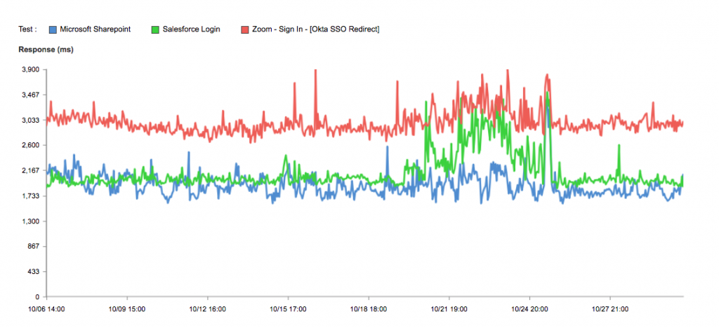 Line chart showing spikes in response time across multiple SaaS applications