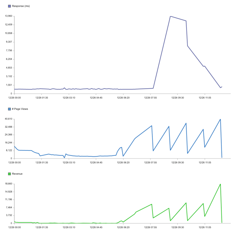 micro outage revenue impact
