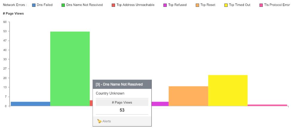 catchpoint site reachability diagnostics