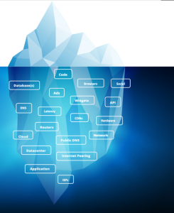 Iceberg showing invisible elements of delivery chain