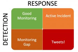 detection and response quadrant