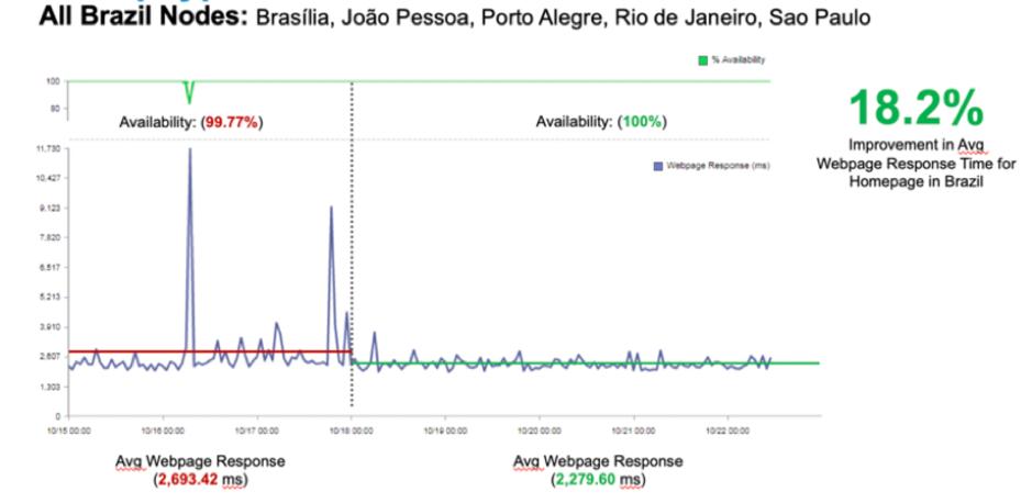 managed monitoring trends analysis 1