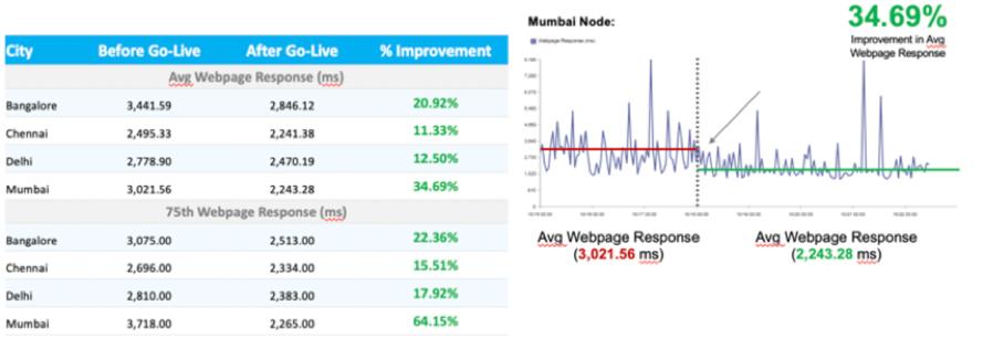managed monitoring trends analysis 2