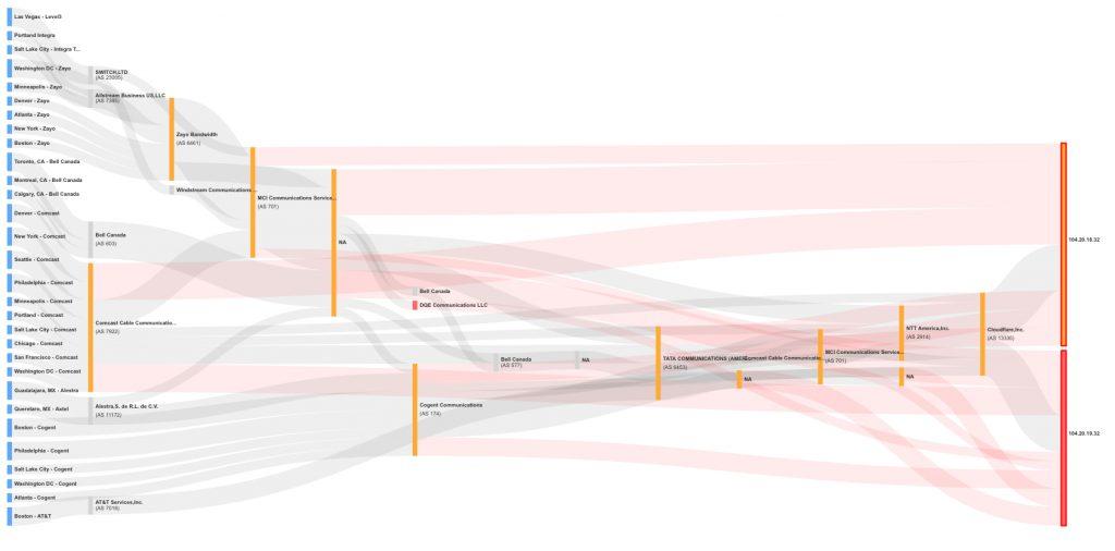 BGP route map sankey chart