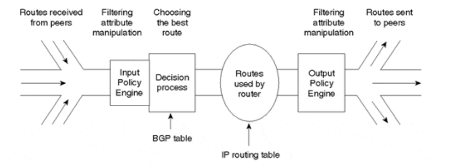 What is BGP? Explained in diagram