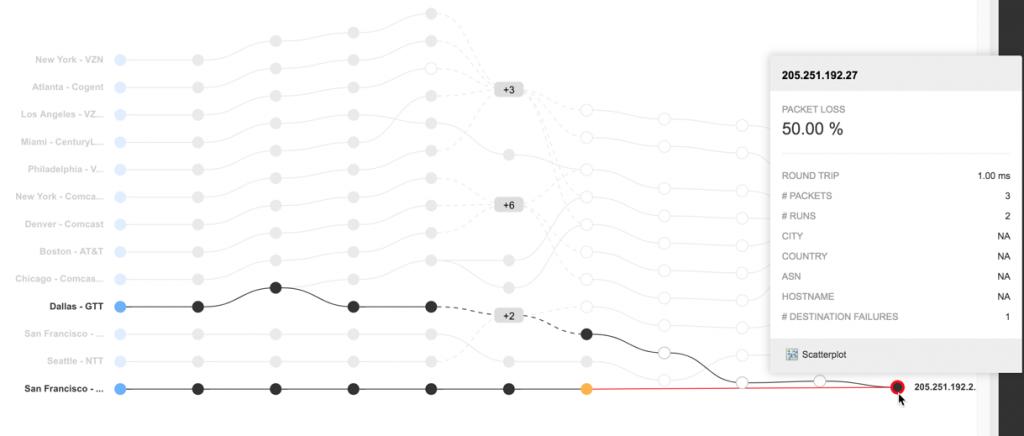 DDoS Attacks Root Cause Analysis IP hop