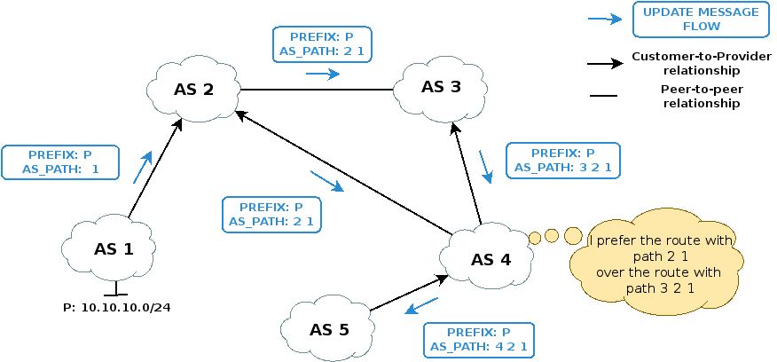 BGP Routing AS Networks