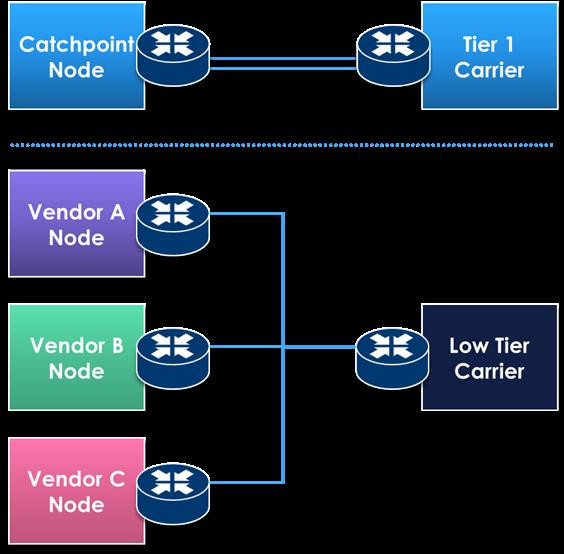 DEM Carrier Tier Comparison Diagram