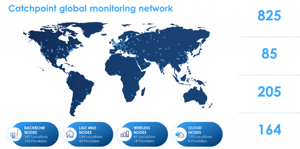 Global reach of Catchpoint monitoring
