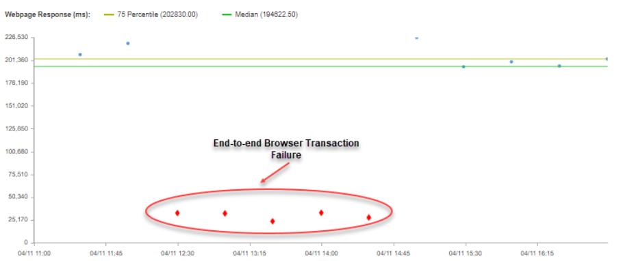 multi-step browser transaction tests