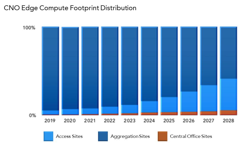 Edge computing footprint chart