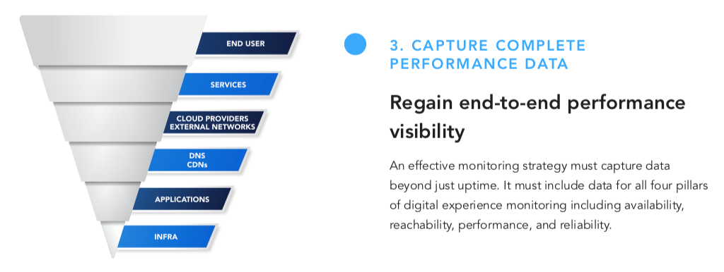 infographic - monitoring complete performance