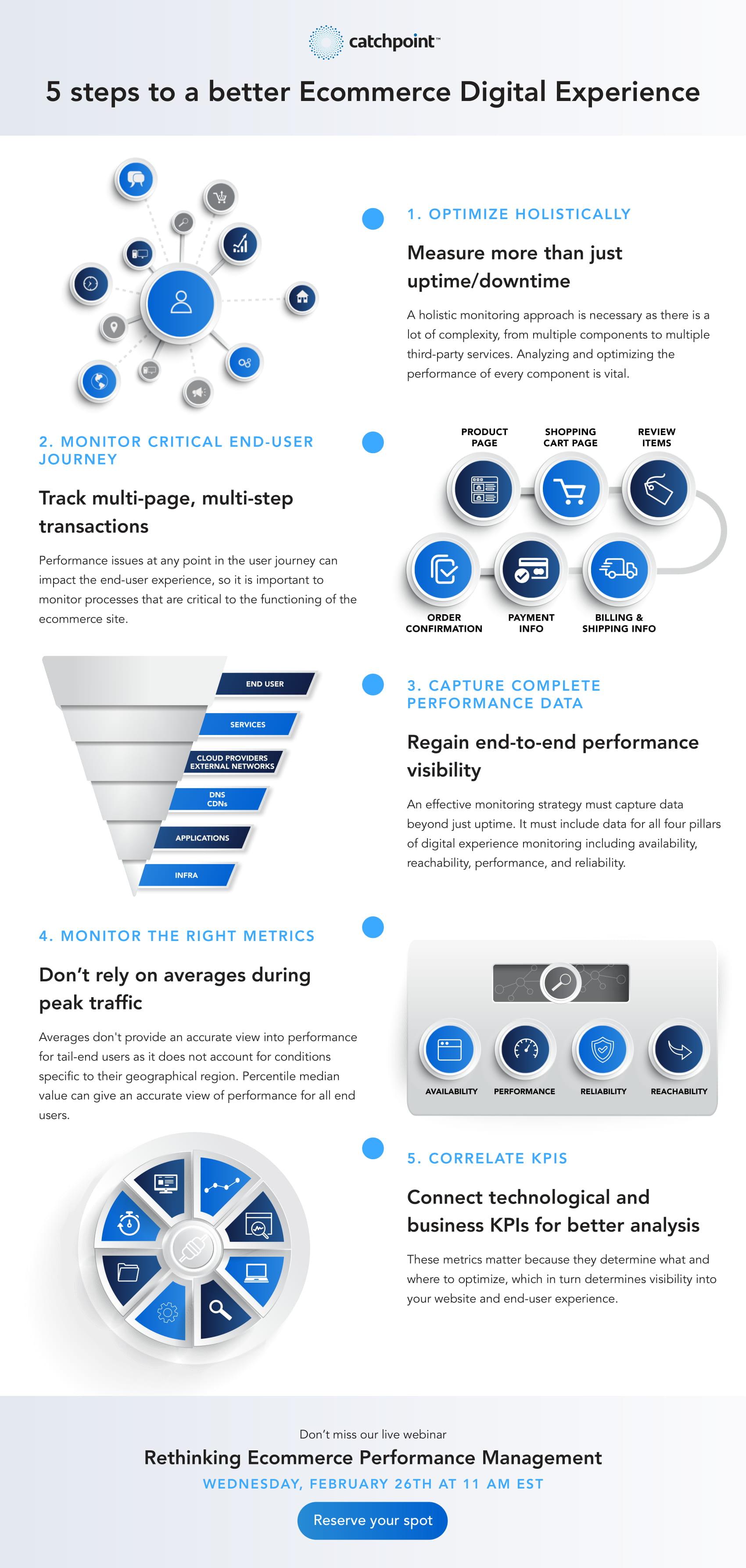 ecommerce digital performance