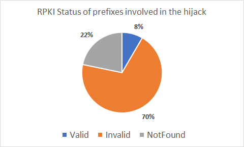 April Fools BGP Hijack