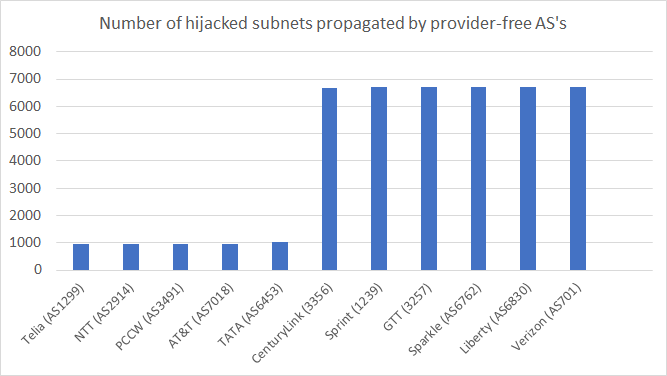 April Fools BGP Hijack chart