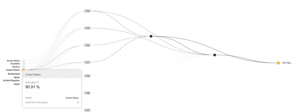 BGP monitoring chart